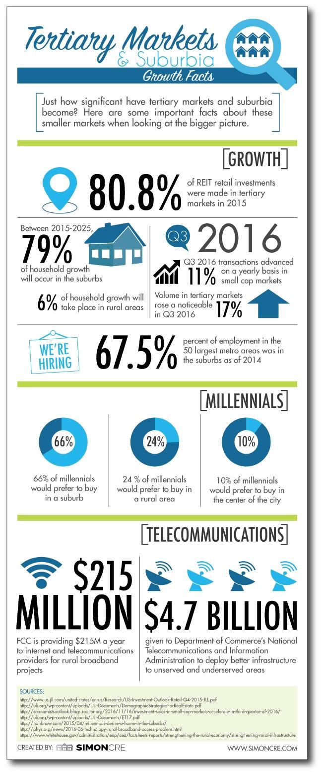 Tertiary-Markets-Infographic.jpg