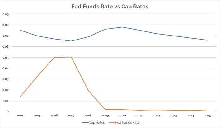Fed Funds vs Cap Rates.jpg
