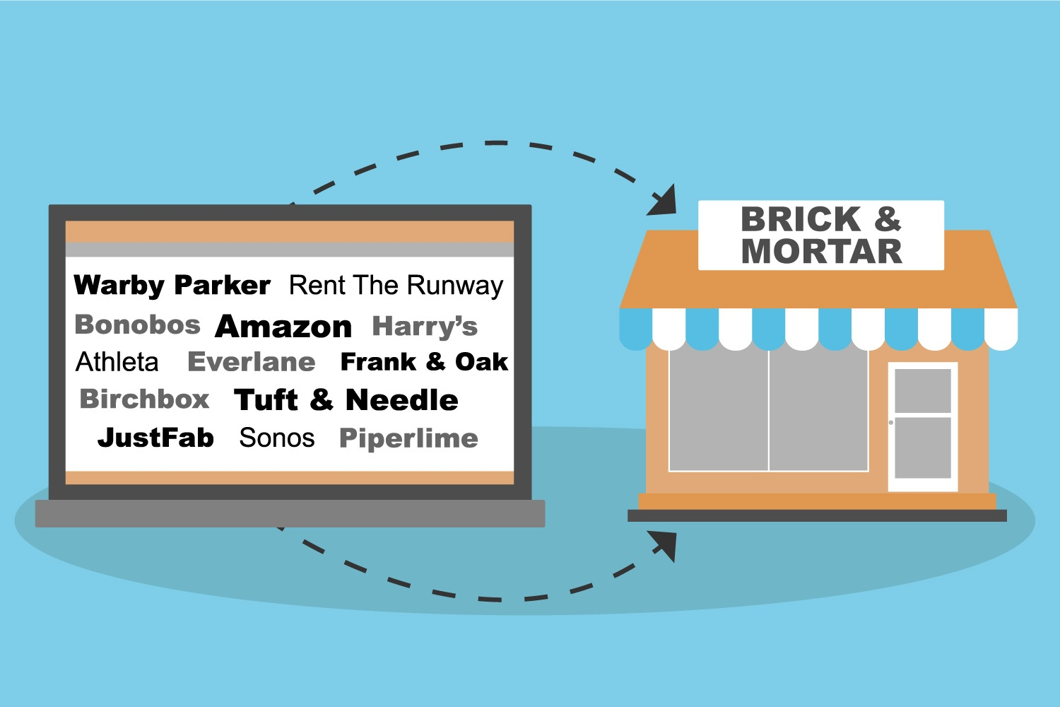 Clicks to Bricks: The Value in the Retail Experience